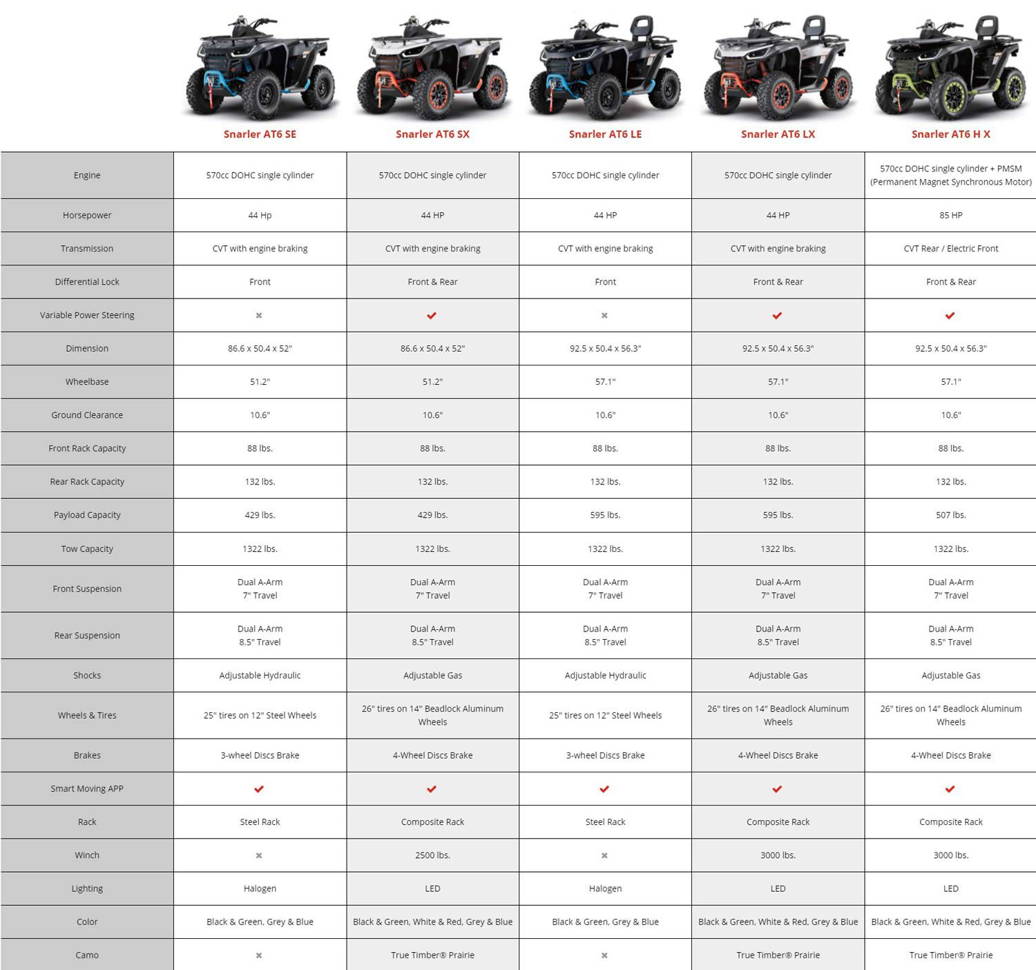 The latest specifications for new Segway Snarler models coming to US dealerships.