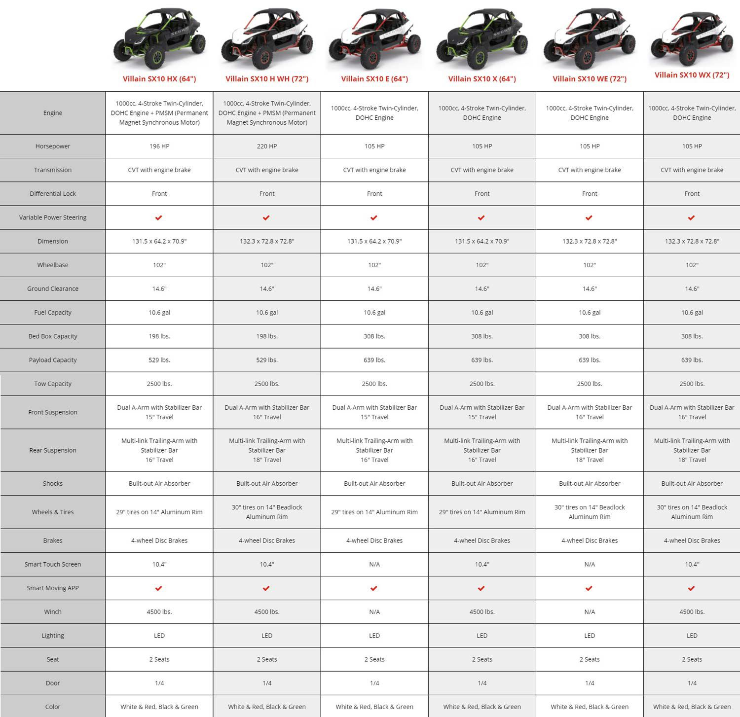 The latest specifications for new Segway Villain models coming to US dealerships.
